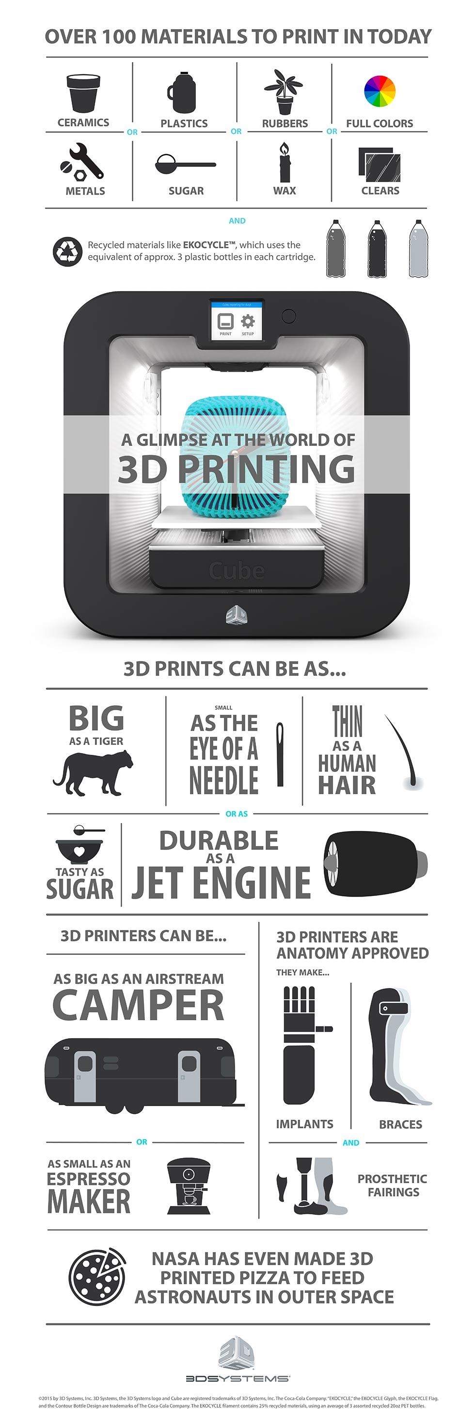 infographic_worldof3dprinting_c