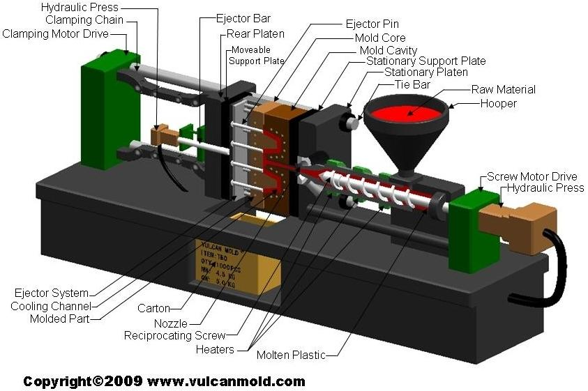 plastic-injection-molding-proces
