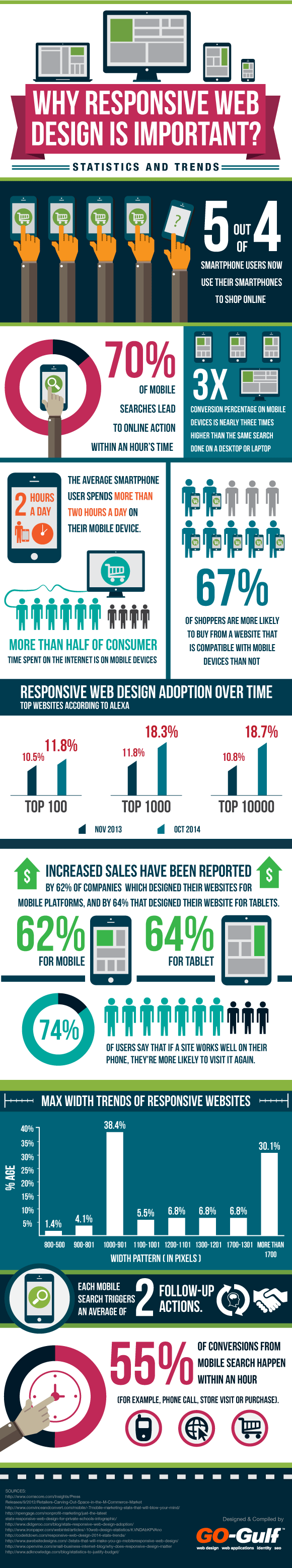 Keeping Up With Compatibility Why Responsive Web Design is Important