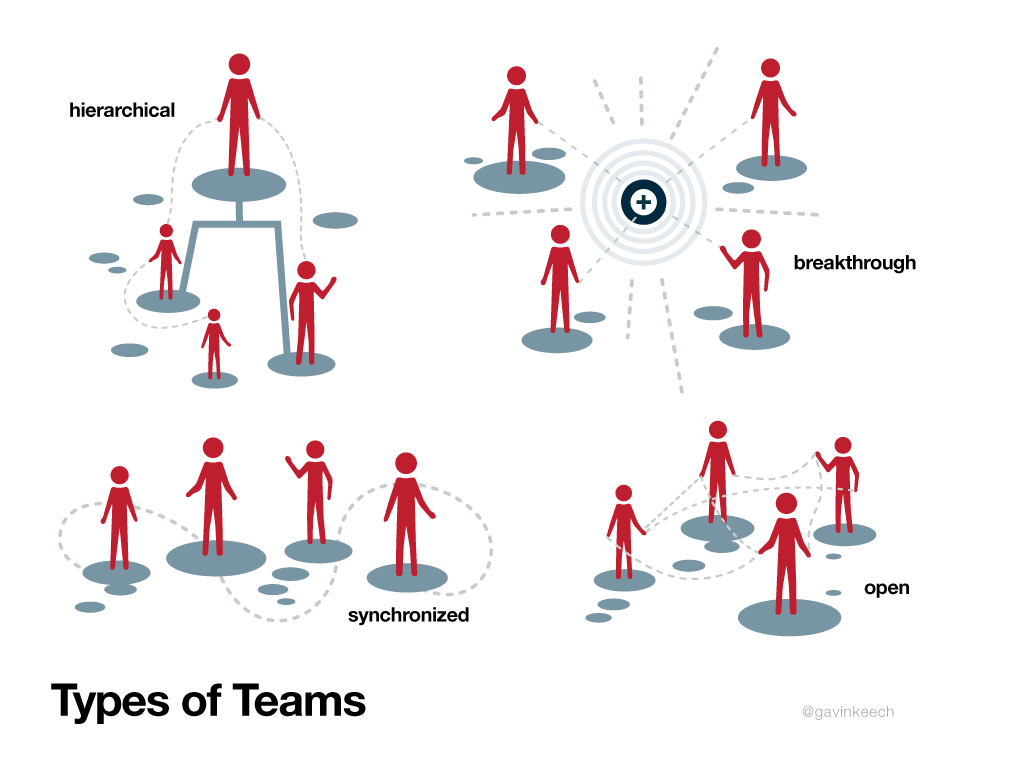 types-of-teams