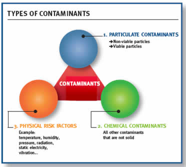 The Most Common Types of Contamination