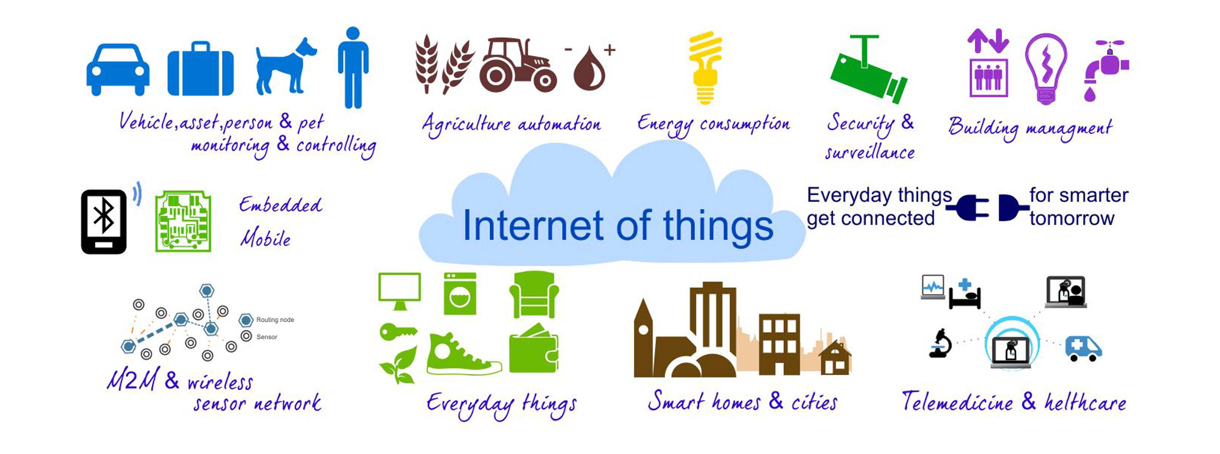 Technical report on internet of things