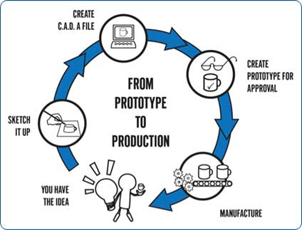 prototype-to-production