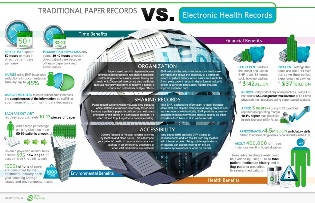 Inforgraphic-traditional-paper-records-vs-Electronic-medical-records-EMR-Infographic-friday