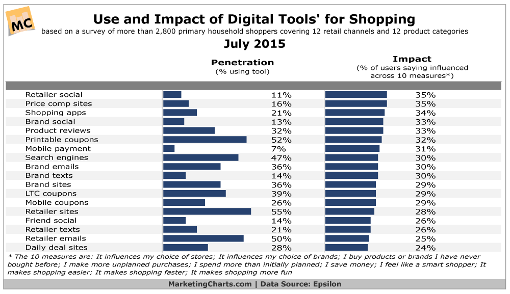 Epsilon-Use-Impact-Digital-Tools-Shopping-Jul2015