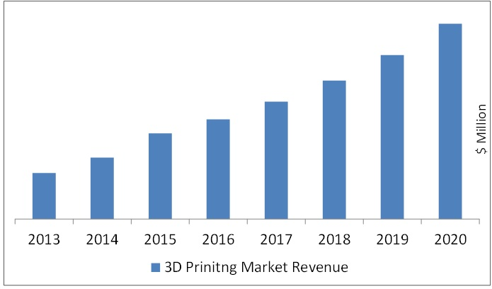 The Growth of 3D Printing: What the Future has in Store?