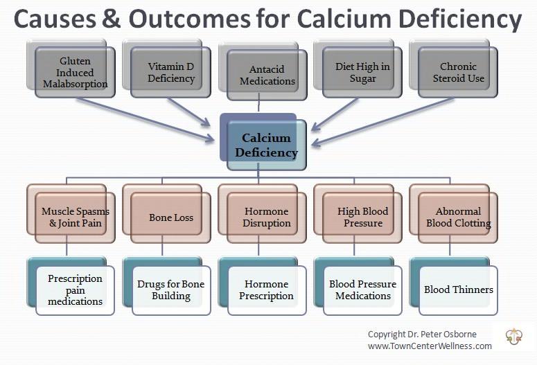 The Dangers of Calcium Deficiency