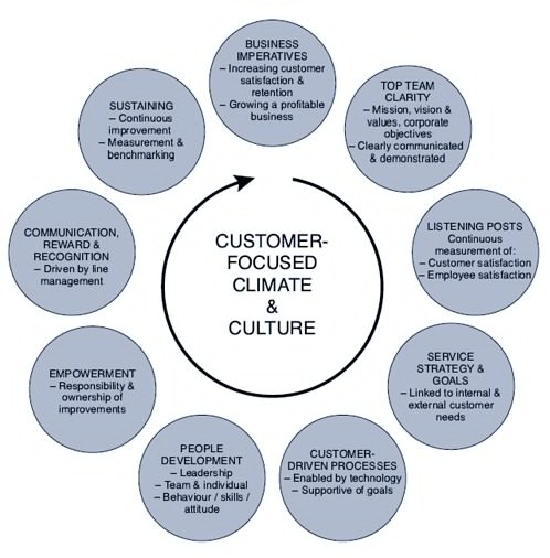 How to Enhance Your Customer Focused Culture
