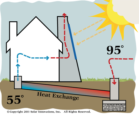 Understanding Various Aspects Related to a Solar Chimney