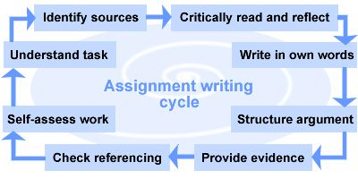 assignment_writing_cycle