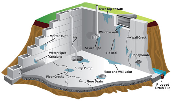 How Waterproofing Your Basement Saves You Money