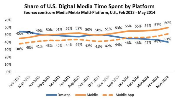 Time Spent on Internet Staticstics by Platform