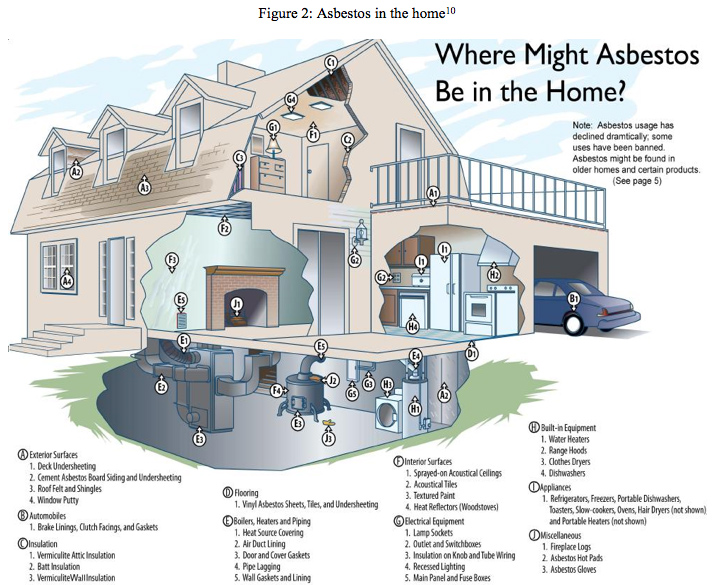 What to Know About Asbestos in the Home