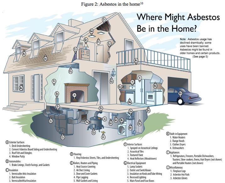 asbestos at home