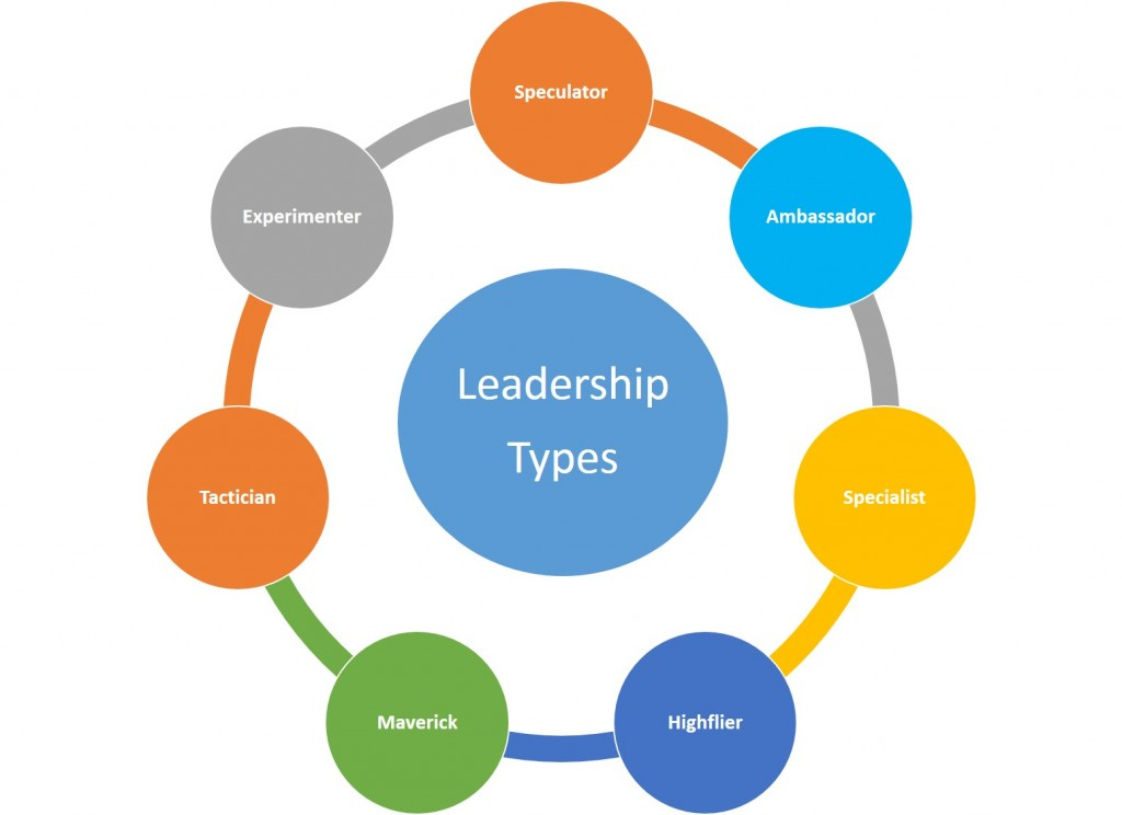 leadership style and development The only exceptions were those whose bosses practiced and believed in the new leadership style the program was designed to teach  thwarted leadership development at a uk medical technology.