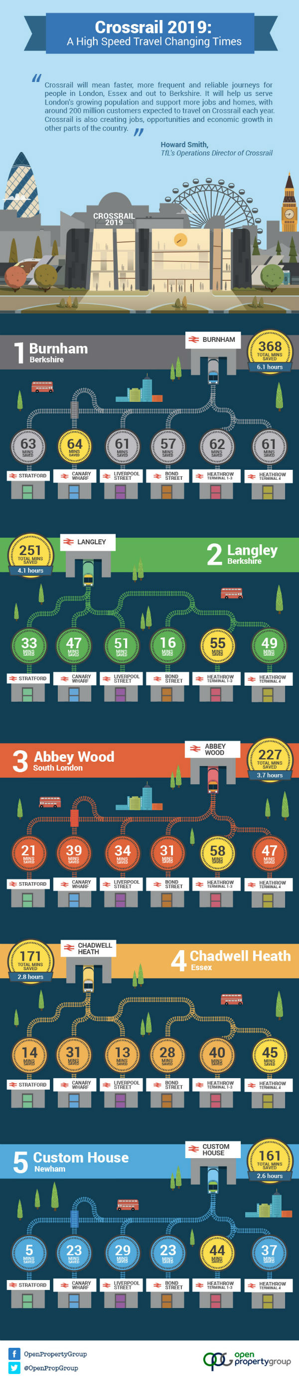 New Crossrail 2019 Infographic (2)