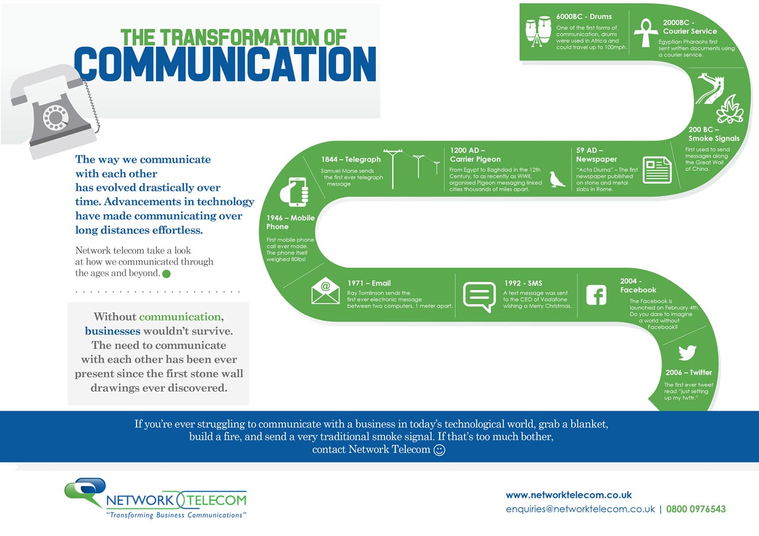 The Transformation of Communication