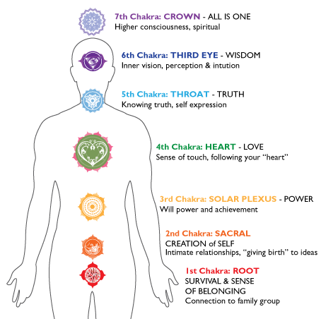 Importance Of Chakra Jewelry In Healing The Major Chakras
