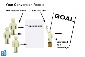 SEO and conversion rate importance
