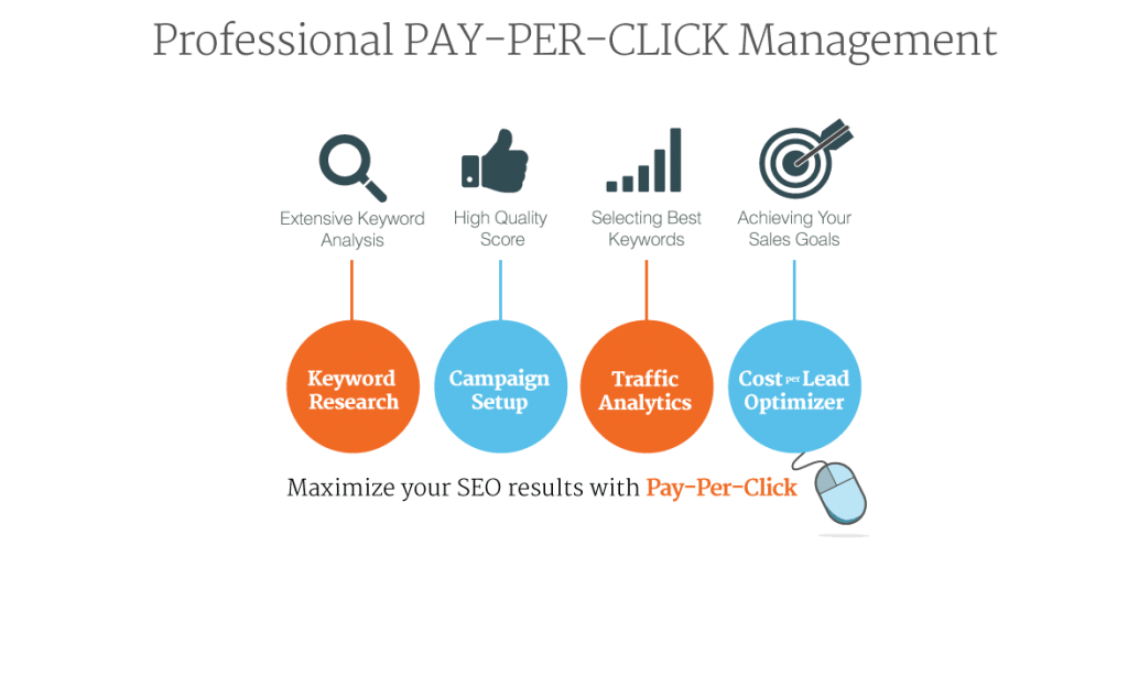 Assistance Behind Pay Per Click Campaign