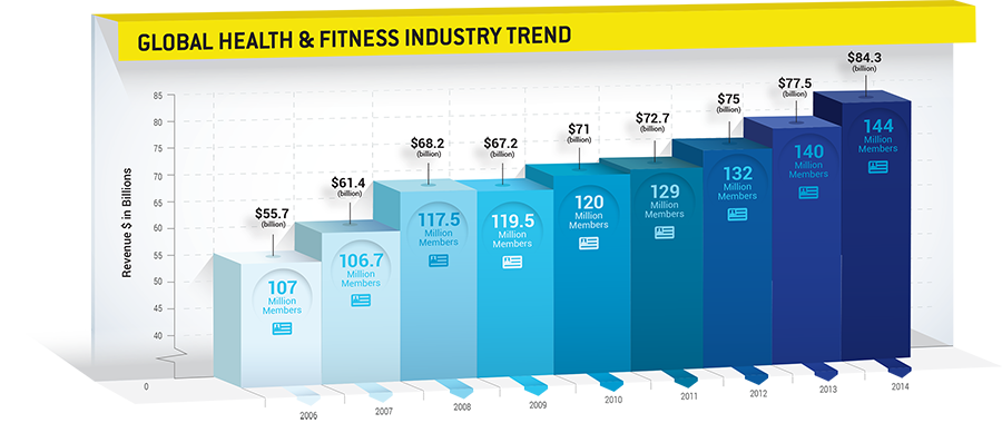 The Growth of the Fitness Industry