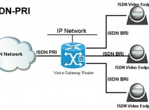 What Is ISDN-PRI?