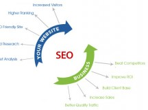How does SEO look like in the future?