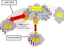Advantages of Ethernet SIP Trunking