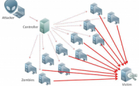 DDoS Protection: When DIY is a DON'T