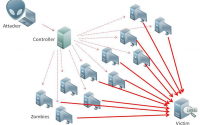 Are You Doing Enough to Prevent DDoS Attacks?