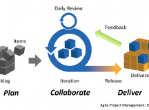 Reasons why Agile Project Management Is Spreading Its Wings
