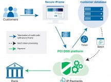 What Your Business Needs to Know About PCI Compliance