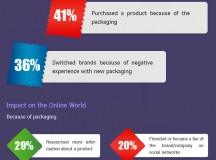 The Impact of Packaging  [Infographic]