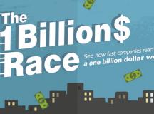 The One Billion Dollars Race