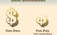 Things to Do during Debt Settlement