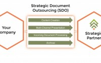Things to Consider when Choosing a Document Outsourcing Company