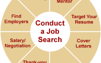 Analyzing Your Strengths and Weakness before Doing a Job Search