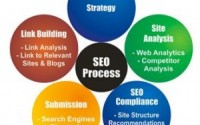 Choosing the Right All in One SEO Service Simplified