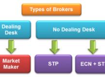 Market Maker vs. STP vs. ECN