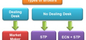 Why are most actively traded options near the money