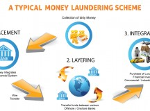 Protect Your Business by Staying ahead of Money Launderers