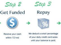 The Basics of Merchant Cash Advance