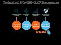 Important secrets regarding PPC management