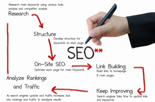 3 Vital Keyword Tips for Maximum SEO Benefit for Your Blog
