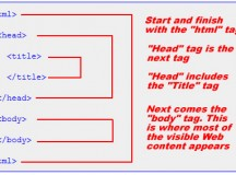 Basic structure of HTML documents