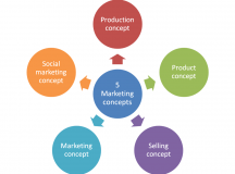 Why Marketing Is Important For Any Business