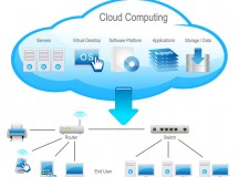 Things You Should Consider When Moving to 'The Cloud'