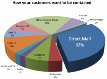 Running a Direct Mail Business