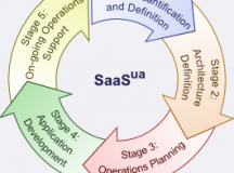 SaaS Adoption Helps Manufacturing Businesses Thrive