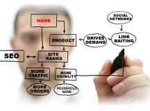Is Your Company Website Optimized for Search Engines?